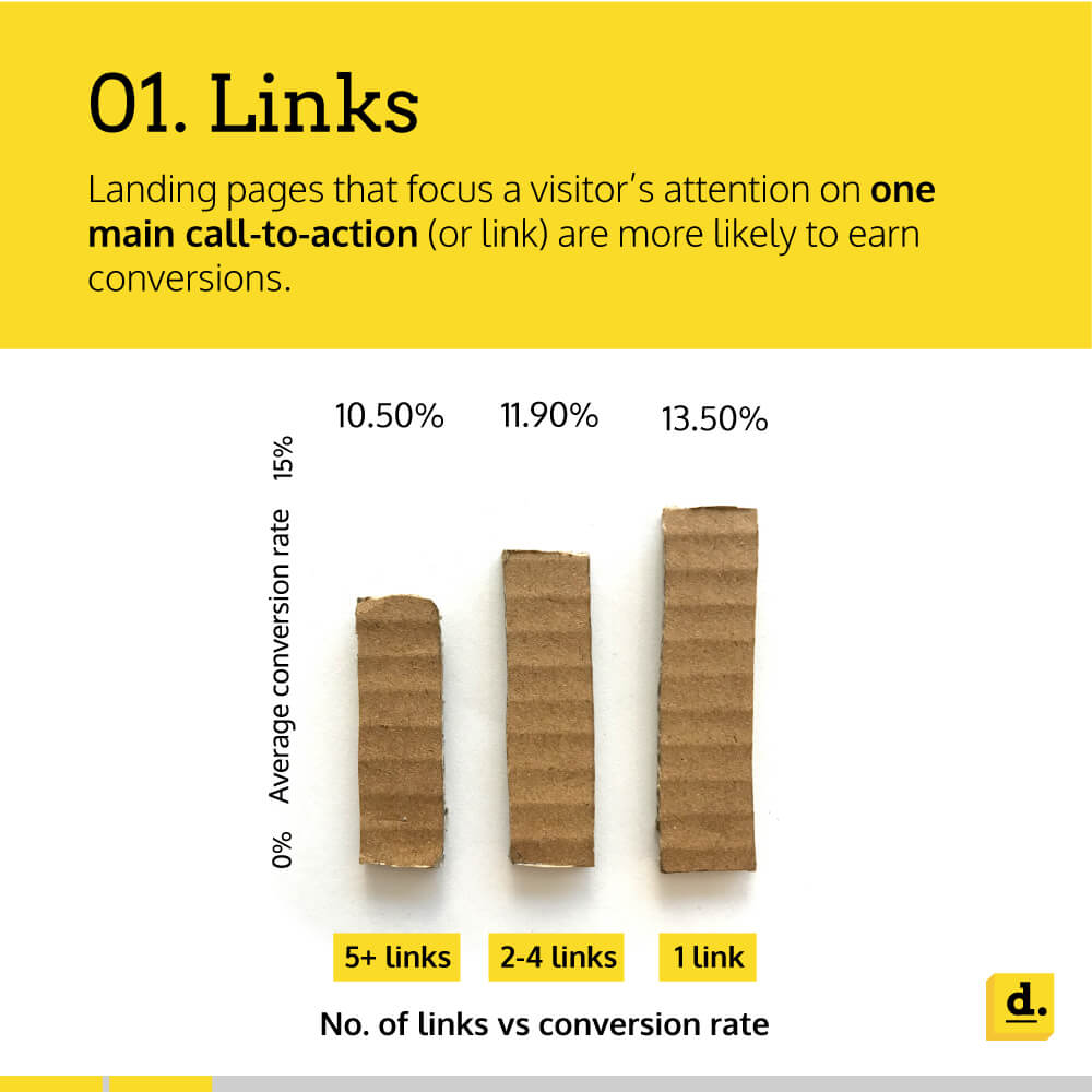 Infographic explaining the importance of links in landing pages