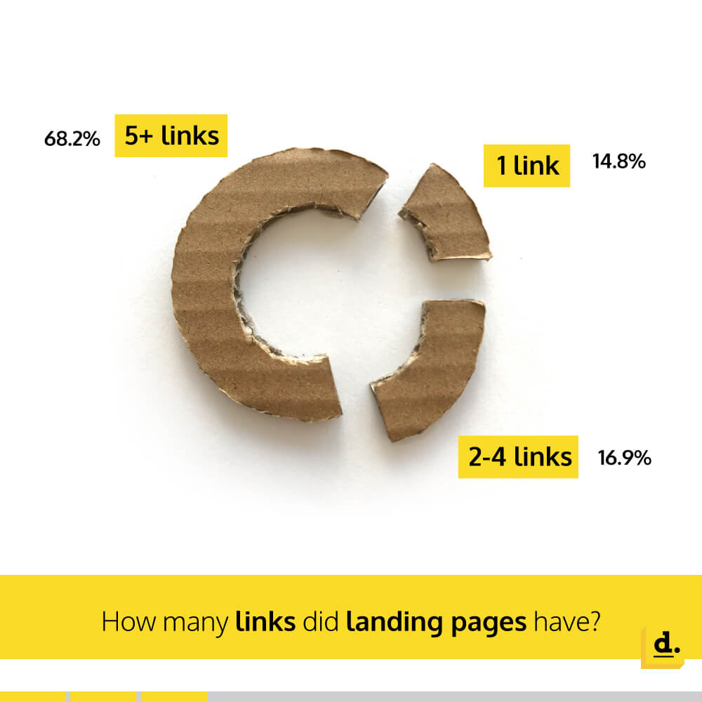 Number of links on landing pages vs conversion rate