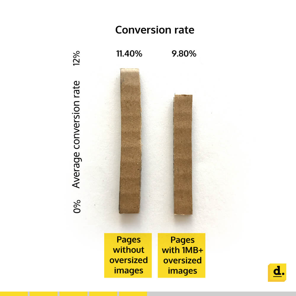 Info-graphic depicting effect of image size on average conversion rate of landing pages